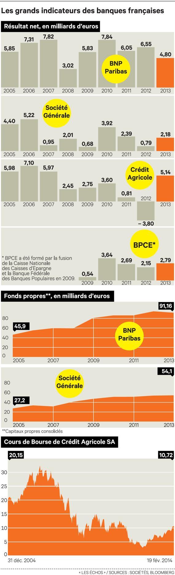 benefices des banques françaises