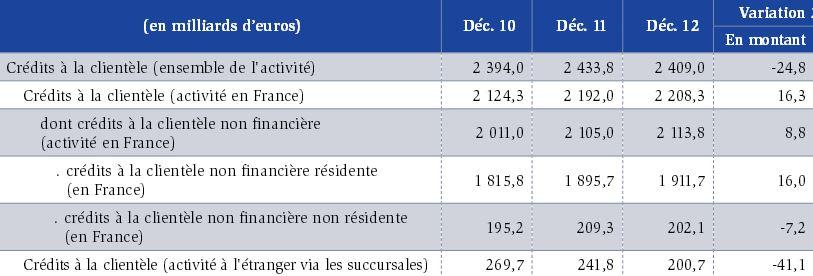 crédits des banques en France