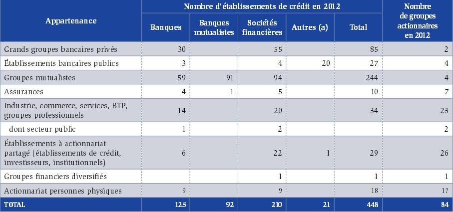 propriétaires des banques françaises