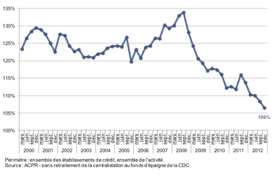 ratio crédits sur dépôts