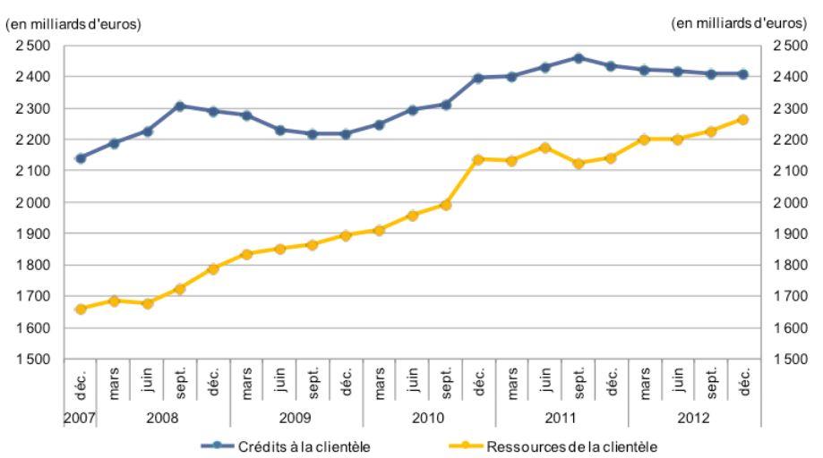 ressources des banques vs crédits