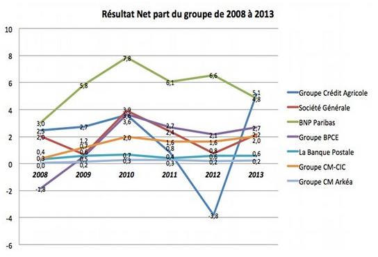 resultats nets des banques francaises